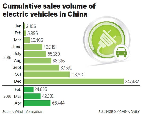 electric c car shipments in china