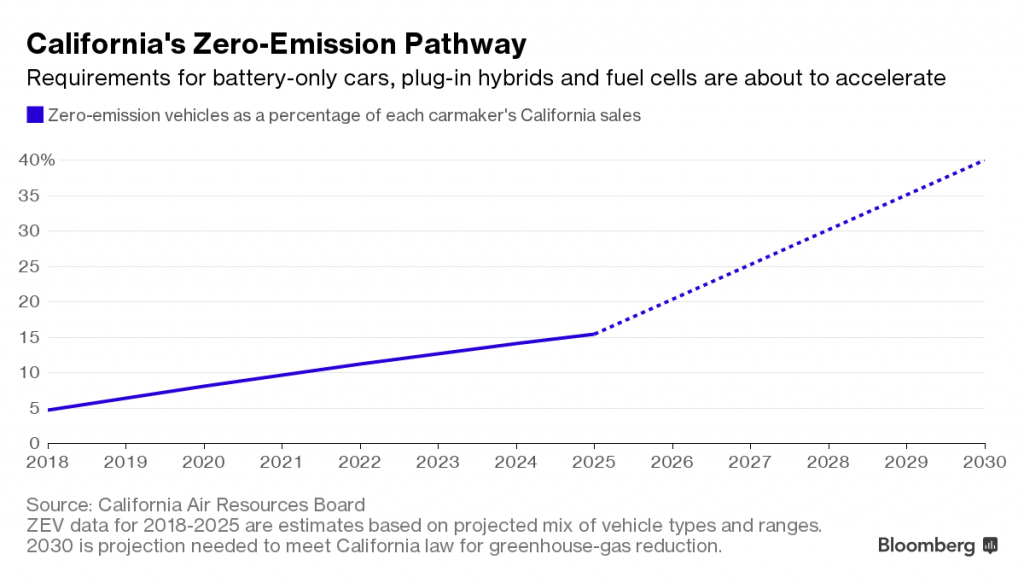 Zero emission vehicles projections California Air Resources Board